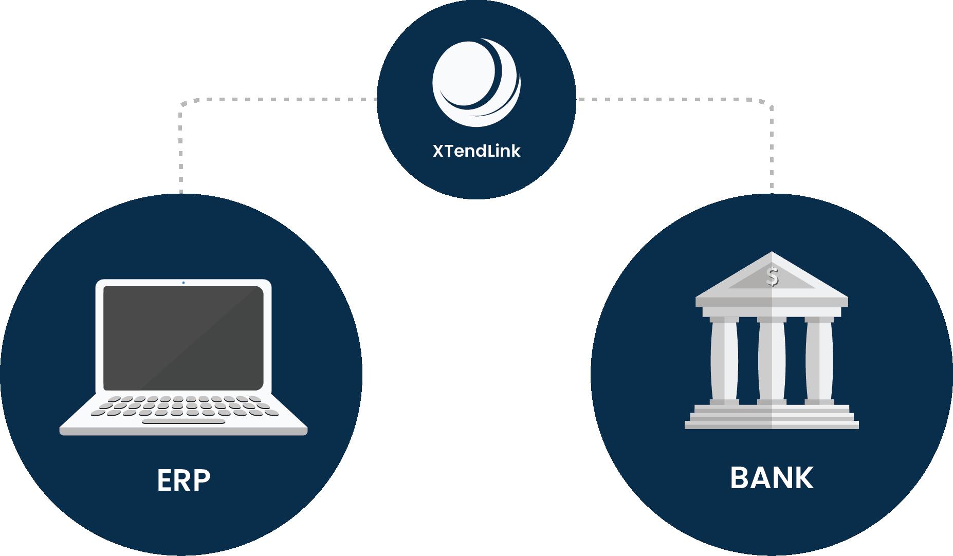 Bank integration solutions